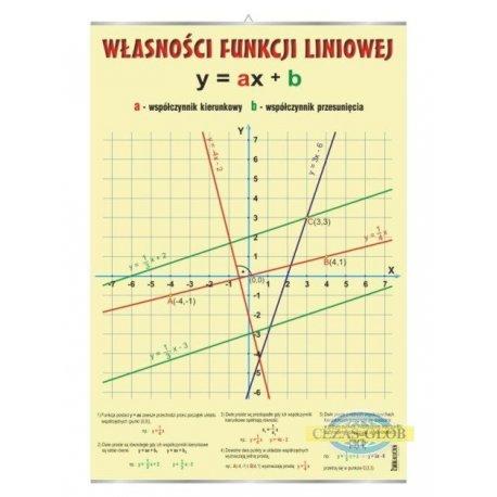 Plansza Własności funkcji liniowej