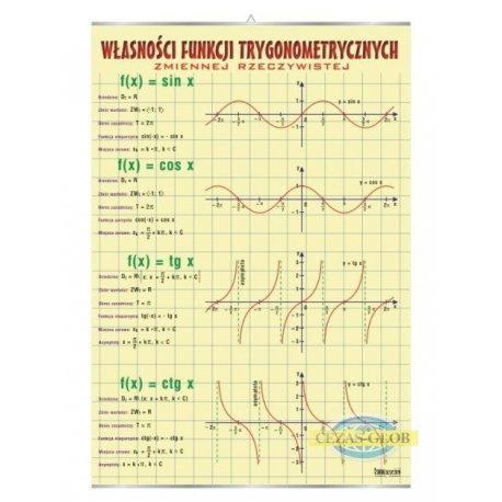 Plansza Własności funkcji trygonometrycznych zmiennej rzeczywistej