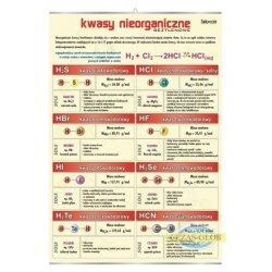 Plansza Kwasy nieorganiczne beztlenowe