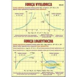 Funkcja wykładnicza i logarytmiczna