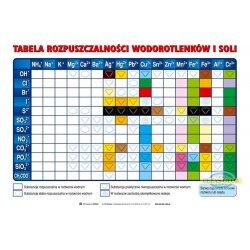 Tabela rozpuszczalnośći