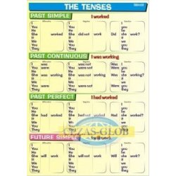 Tenses - Past & Future