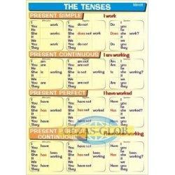 Tenses - Present